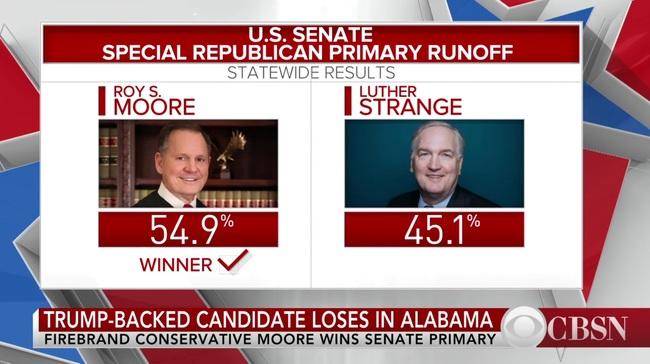アラバマ州選出上院議員補欠選挙」を巡り大揺れの共和党:足立正彦 ...